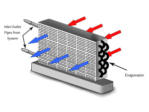 Air Conditioner Working Process Simplified