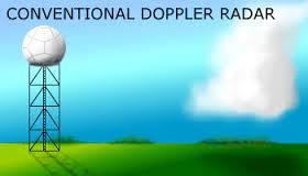How does Doppler Radar Work? Explained in Brief