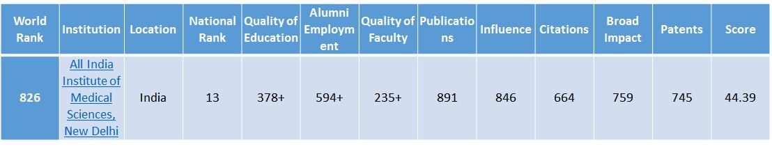 AIIMS - Equivalent to Some of the Top Universities in the World