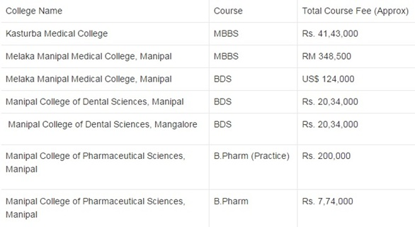 Manipal Medical College – All You Need To Know!