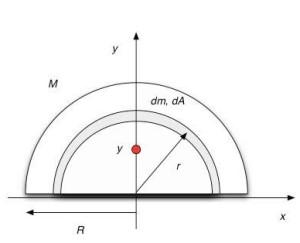 Determining the Center of Mass- Step 1