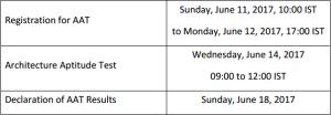 AAT registration dates