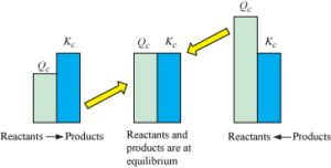Pictorial representation of direction of reaction & K