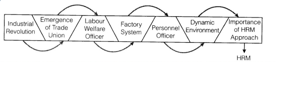 significance of personnel management